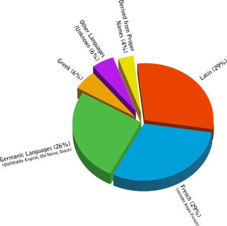 601px-Origins_of_English_PieChart