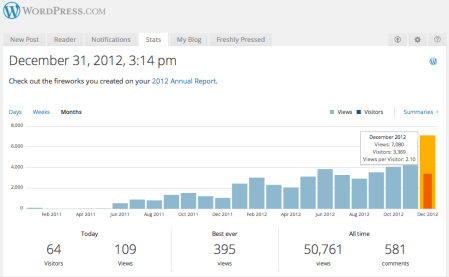 7,080 views in December: 75% increase over October, and 14% of total views since the blog started!